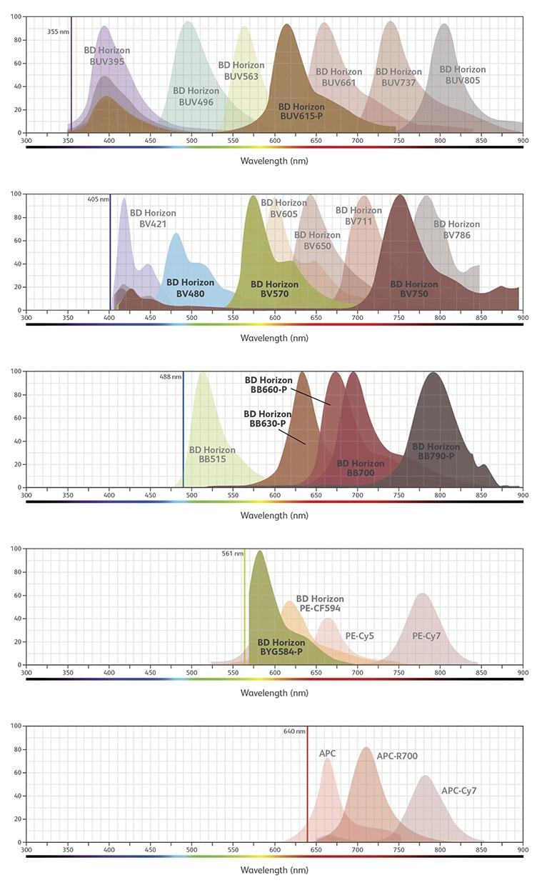 FACSSymphony Reagents - Spectra