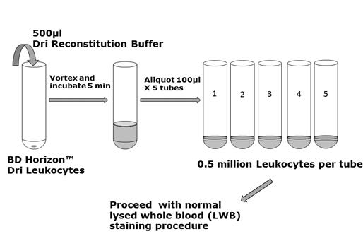 Dri Leukocyte - Workflow- Figure 2