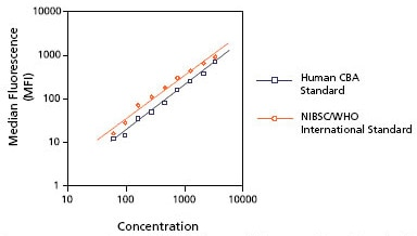 Titration Curve Comparison - Large