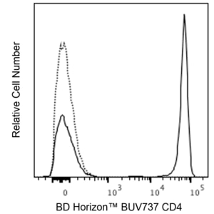 BUV737 Mouse Anti-Human CD4 SK3 (also known as Leu3a)  RUO