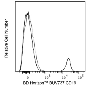 BUV737 Mouse Anti-Human CD19 SJ25C1 (also known as SJ25-C1)  RUO