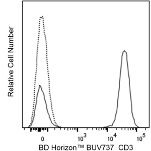 BUV737 Mouse Anti-Human CD3 UCHT1 (also known as UCHT-1; UCHT 1)  RUO