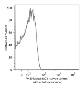 V450 Mouse IgG1, κ Isotype Control RUO