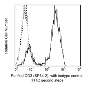 Purified Mouse Anti-Human CD3 SP34-2  RUO