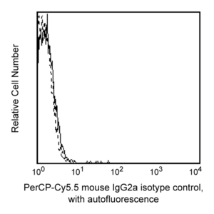PerCP-Cy™5.5 Mouse IgG2a, κ Isotype Control RUO