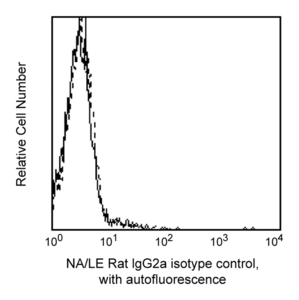 Purified NA/LE Rat IgG2a, κ Isotype Control RUO