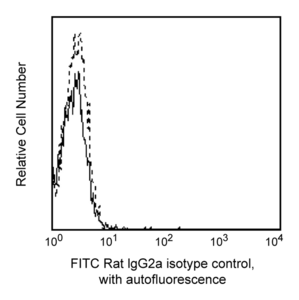 FITC Rat IgG2a, κ Isotype Control RUO