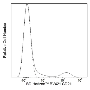 BV421 Mouse Anti-Human CD21 B-ly4  RUO