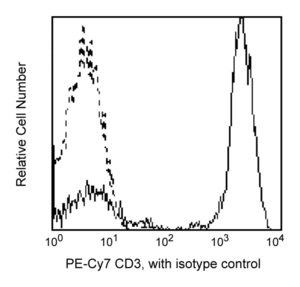 PE-Cy™7 Mouse Anti-Human CD3 SK7 (also known as Leu-4)  RUO