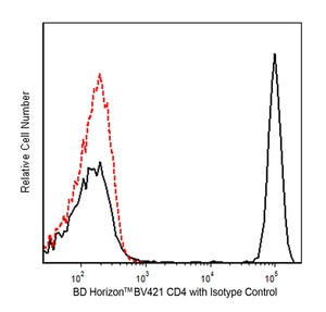 BV421 Mouse Anti-Human CD4 RPA-T4  RUO