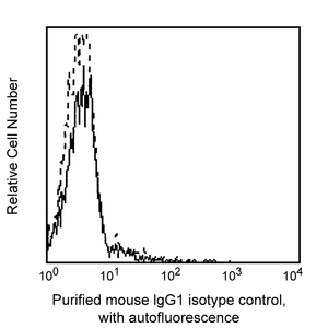 Purified Mouse IgG1 κ Isotype Control RUO