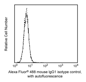 Alexa Fluor® 488 Mouse IgG1 κ Isotype Control RUO