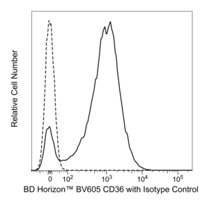 BV605 Mouse Anti-Human CD36 CB38 (also known as NL07)  RUO