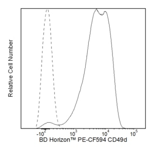 PE-CF594 Mouse Anti-Human CD49d 9F10  RUO