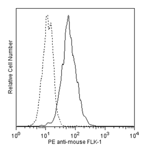 PE Rat Anti-Mouse Flk-1 Avas 12α1  RUO