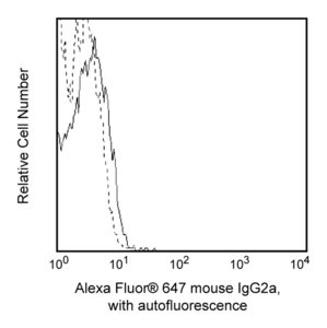 Alexa Fluor® 647 Mouse IgG2a, κ Isotype Control RUO