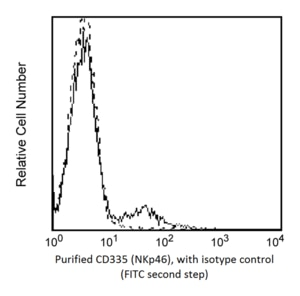 Purified Mouse Anti-Human CD335 (NKp46) 9E2/NKp46 (also known as 9-E2)  RUO