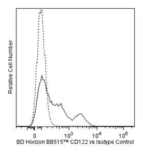 BB515 Mouse Anti-Human CD122 Mik-β3  RUO