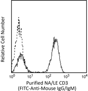 Purified NA/LE Mouse Anti-Human CD3 UCHT1 (also known as UCHT-1; UCHT 1)  RUO