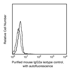Purified Mouse IgG2a, κ Isotype Control RUO