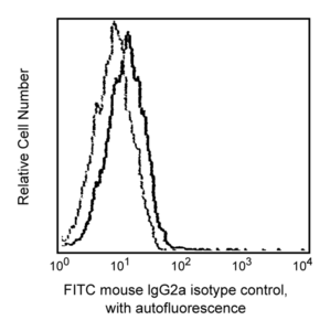 FITC Mouse IgG2a, κ Isotype Control RUO