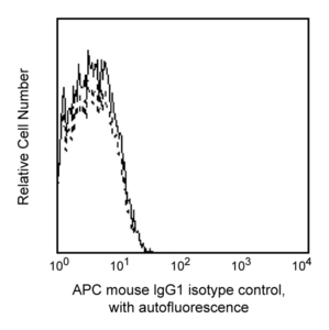 APC Mouse IgG1, κ Isotype Control RUO