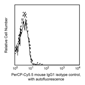 PerCP-Cy™5.5 Mouse IgG1 κ Isotype Control RUO