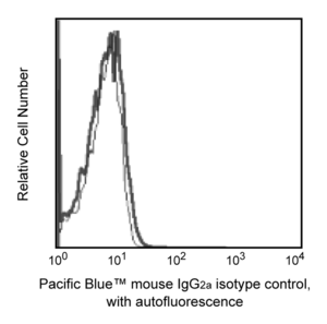 Pacific Blue™ Mouse IgG2a, κ Isotype Control RUO