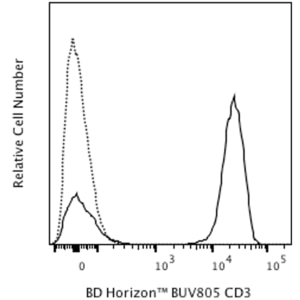 BUV805 Mouse Anti-Human CD3 UCHT1 (also known as UCHT-1; UCHT 1)  RUO