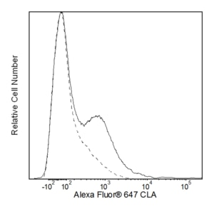 Alexa Fluor® 647 Rat Anti-Human Cutaneous Lymphocyte Antigen HECA-452  RUO