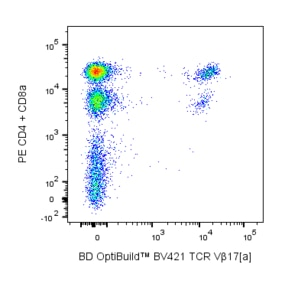 BV421 Mouse Anti-Mouse Vβ 17[a] T-Cell Receptor KJ23  RUO