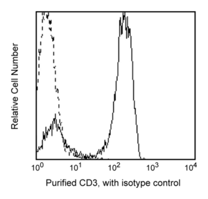 Purified Mouse Anti-Human CD3 HIT3a  RUO