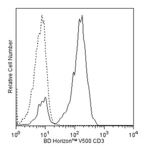 V500 Mouse Anti-Human CD3 UCHT1 (also known as UCHT-1; UCHT 1)  RUO