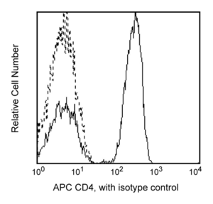 APC Mouse Anti-Human CD4 RPA-T4  RUO