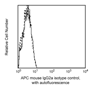 APC Mouse IgG2a κ Isotype Control RUO