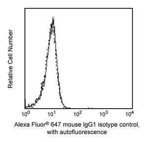 Alexa Fluor® 647 Mouse IgG1 κ Isotype control RUO