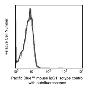 Pacific Blue™ Mouse IgG1, κ Isotype Control RUO