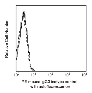 PE Mouse IgG3, κ Isotype Control RUO
