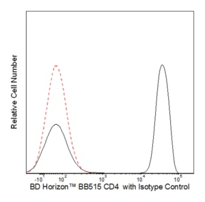 BB515 Mouse Anti-Human CD4 RPA-T4  RUO